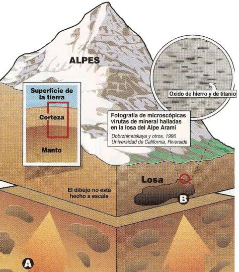 Esquema donde se muestra lo que hay debajo de los Alpes Suizos