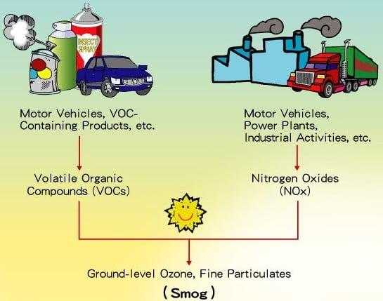 Esquema sobre smog industrial y fotoquímico
